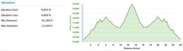 Leadville Marathon profile
