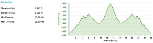 Leadville Marathon profile